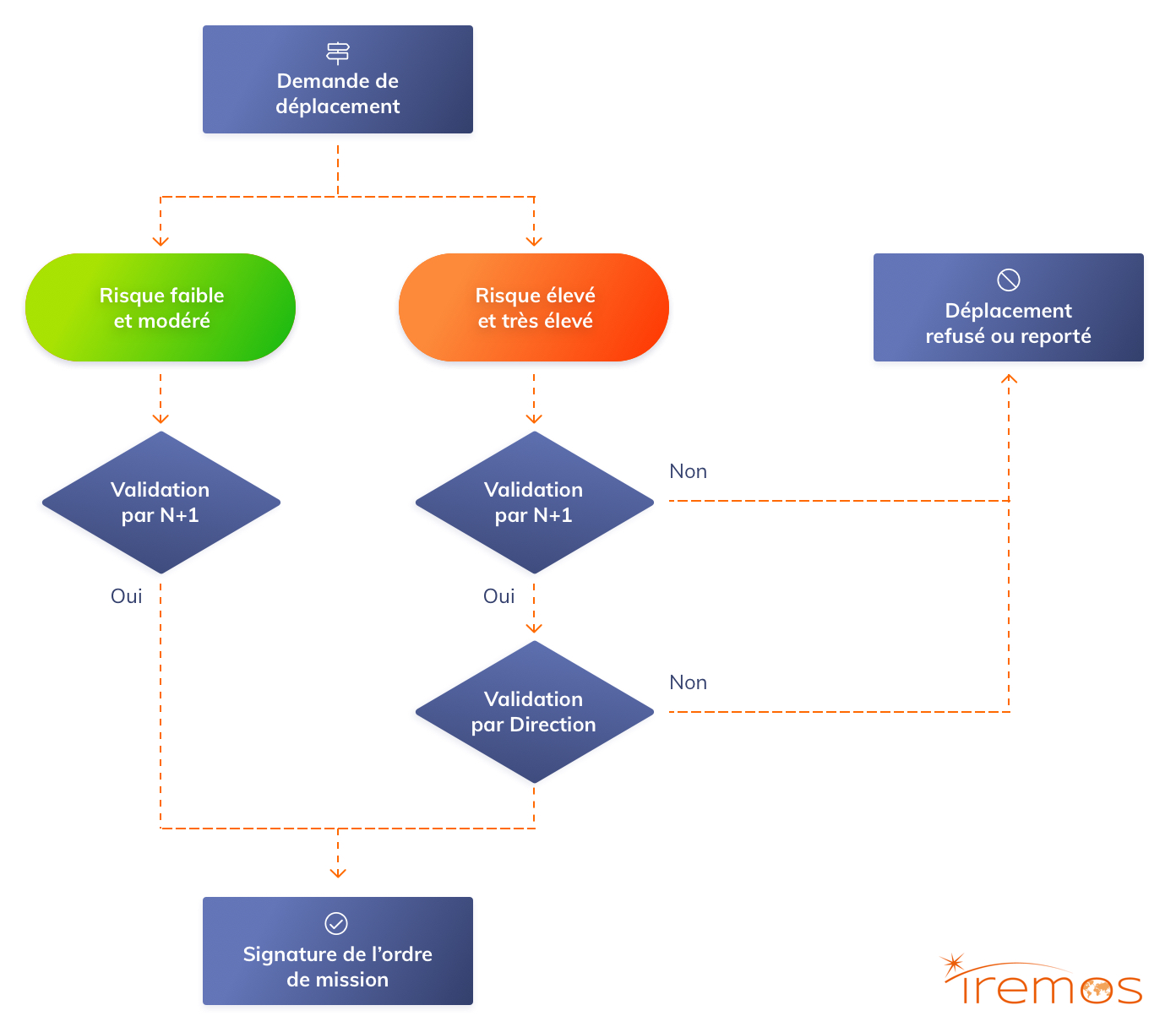 IREMOS_article5_schéma